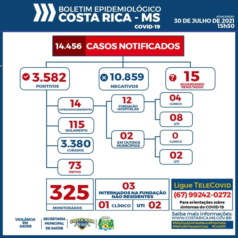 Mulher de 57 anos é a 73° óbito por Covid em Costa Rica; veja o boletim